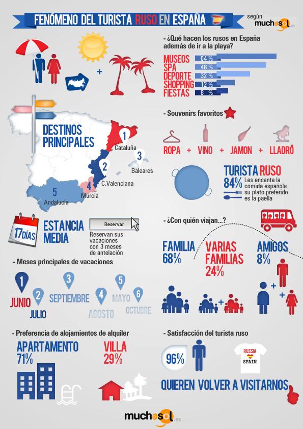 fenómeno turista ruso españa